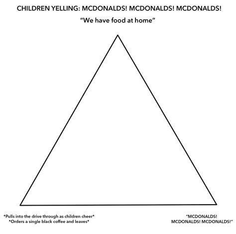 mcdonalds meme original template mcdonald s alignment chart your
