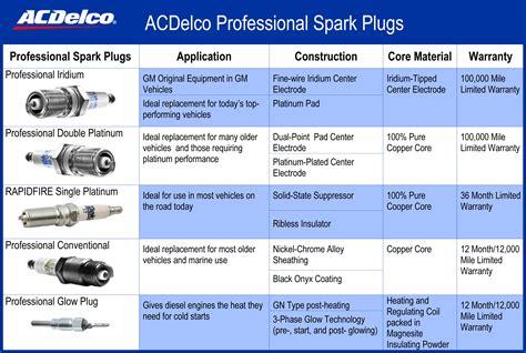 spark plug conventional acdelco pro 25186682 ebay