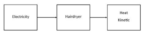 Hair Dryer Energy Transfer homework helpsites