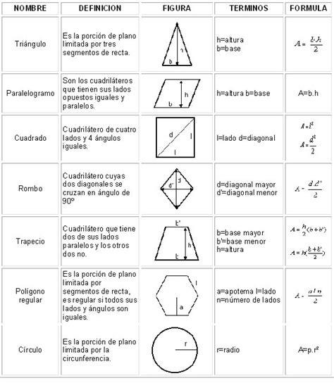 figuras geometricas formulas de volumen areas y volumen de figuras geometricas imagui