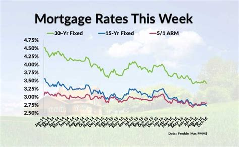 mortgage rates news usda home loans fha loans and va