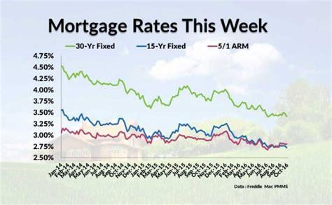 current housing loan rates mortgage rates news usda home loans fha loans and va home loans jumbo