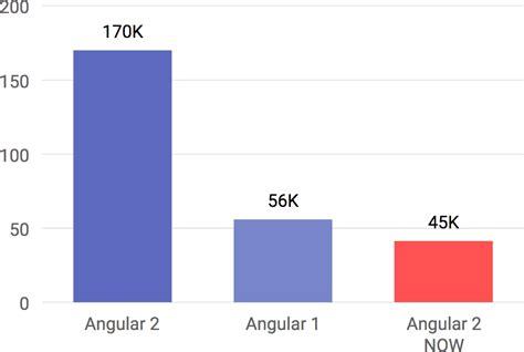 Angular 2 A Getting Started Guide For Beginners Juri Strumpflohner Angular 2 Template