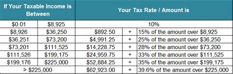 2016 tax tables married filing jointly 2015 federal income tax tables newhairstylesformen2014 com