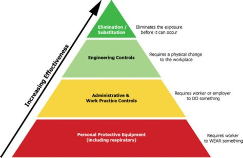 Pyramid Health Inc Transition Detox by Controlling Hazardous Chemical Exposure In The Workplace