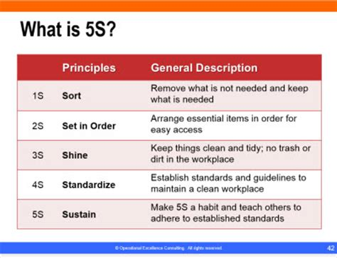 learn lean 5s best practices.