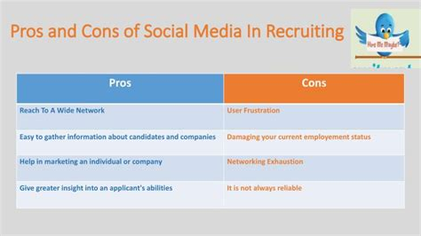 Pros And Cons Of Mba In Today S Environment by Ppt How Social Media Is Linked With Recruitment