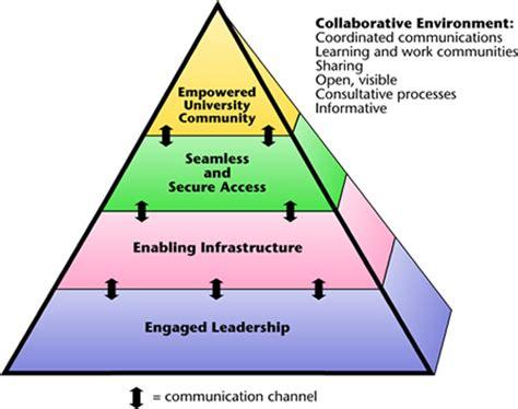it strategic plan under way | office of the cio
