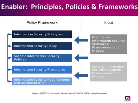 security policy framework template cobit 5 for information security