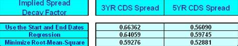 Credit Spread Calculation Formula Kynex Credit Default Swaps Enhancements 2006