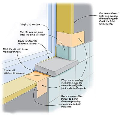 how to replace bathroom window waterproofing a window in a tiled shower fine homebuilding