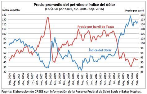 grafica tendencia dolar de peso gr 225 fica del d 237 a precio promedio del petr 243 leo e 237 ndice del