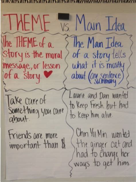 theme definition vs main idea ela