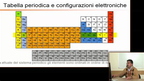 p tavola periodica simbolo p tavola periodica simbolo f tavola periodica