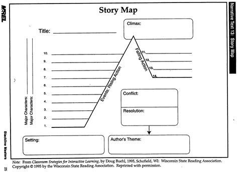 story template story map template tryprodermagenix org
