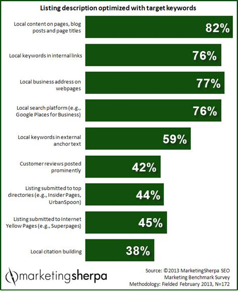 marketing research chart which local seo tactics are organizations using marketingsherpa