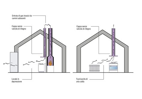 aerazione cucina ventilazione cucina progettazione valcucine