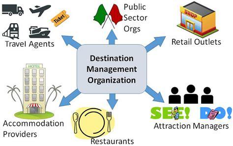 tourism management destination