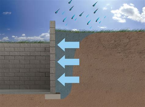 Expansive Soils & Your Foundation Walls Mississauga