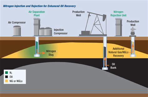 enhanced oil and gas recovery technology