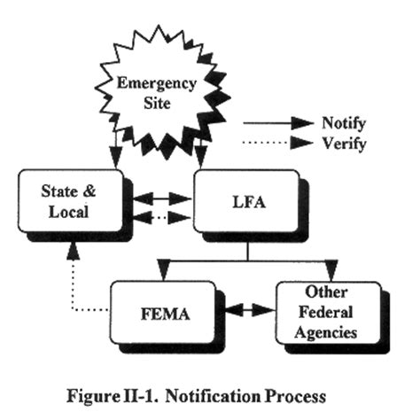 emp attack response guide 17 critical lessons on how to properly respond to an emp attack the moment it strikes books fema emergency response team advance element functions