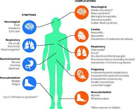 flu vaccine influenza the bmj