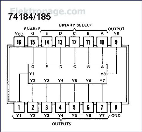 integrated circuits pin diagram 74185 ic pinout diagram integrated circuits elektropage