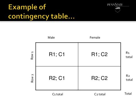 R Contingency Table by Contingency Tables In R 2014