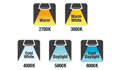 Emergency Led Lights by Warm White Or Cool White Integral Led