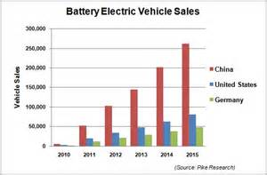 Electric Vehicle Battery Market Size In 2016 China Could Become The Largest Market For Electric
