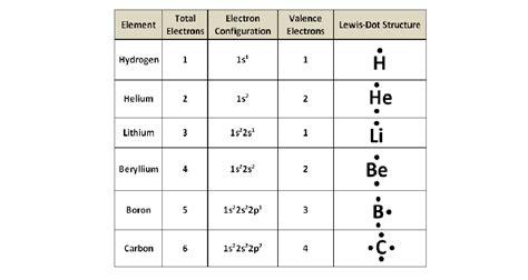 gold electron dot diagram electron arrangement in atoms ck 12 foundation