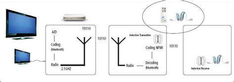 near field magnetic induction nfmi a review of wireless hearing aid advantages hearing review