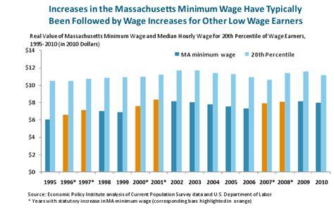 massachusetts minimum wage and the massachusetts economy labor day 2011
