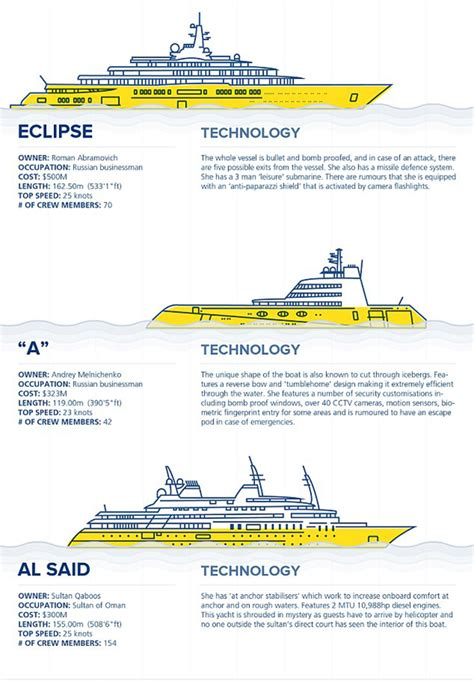 infographic cost of mantaining a super yacht luxury yachts - Boat Club Vs Owning