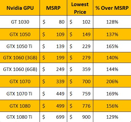 how overheated is the gpu market in 2018? – techristic.com