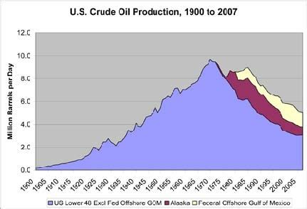 historical context: u.s. oil production and the gulf of