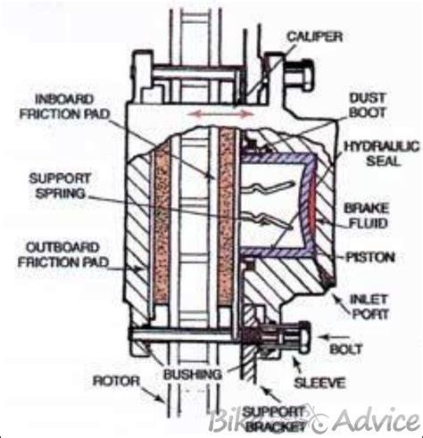 section brake disc brake brake caliper part2 bikeadvice in