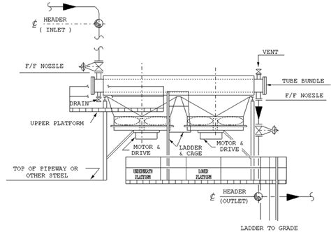 design guidelines for heat exchanger bn ds c49 typical air fin cooler piping and data