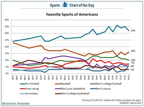 How Many Ppeople Worldwide Watched The Mba Draft by Chart The Popularity Of The Nfl Is Starting To Fall In