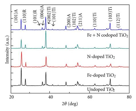 xrd pattern rutile tio2 enhanced photoactivity of fe n codoped anatase rutile