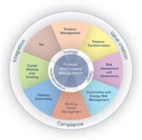Search Risk Management 18 Best Risk Management Images On