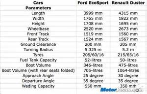 Renault Duster Vs Ford Ecosport Specifications Bajajpulsar Sur Topsy One