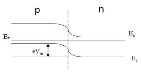 pn junction built in voltage the depletion approximation for a pn junction 1