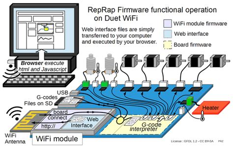 Duet Wifi Wiring Diagram 24 Wiring Diagram Images Wiring Diagrams Creativeand Co Duet Wifi Wiring Diagram 24 Wiring Diagram Images Wiring Diagrams Honlapkeszites Co