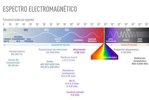 lade a fluorescenza 191 es peligrosa para la salud la exposici 243 n a cos