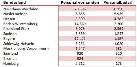 kita gutschein berlin kostenbeteiligung tabelle kita hintergr 252 nde zum streik verdienst und bedarf an