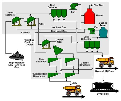diagram of coal coal mining process images