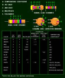 capacitor color code color codes for capacitors