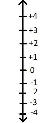 vertical number lines   new calendar template site