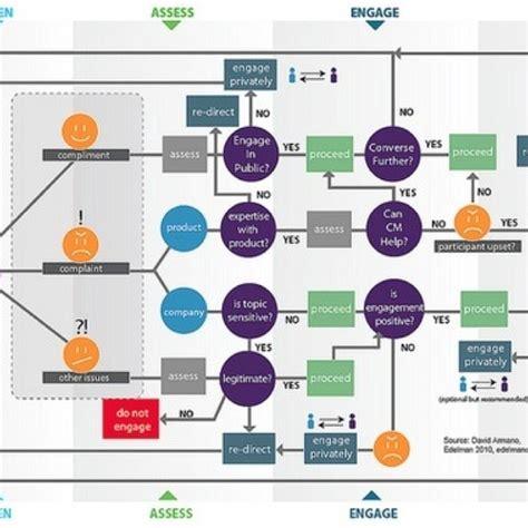 web development workflow process 34 best workflow exles images on
